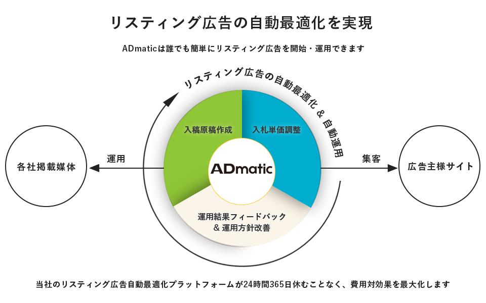 ADmatic_serviceimage