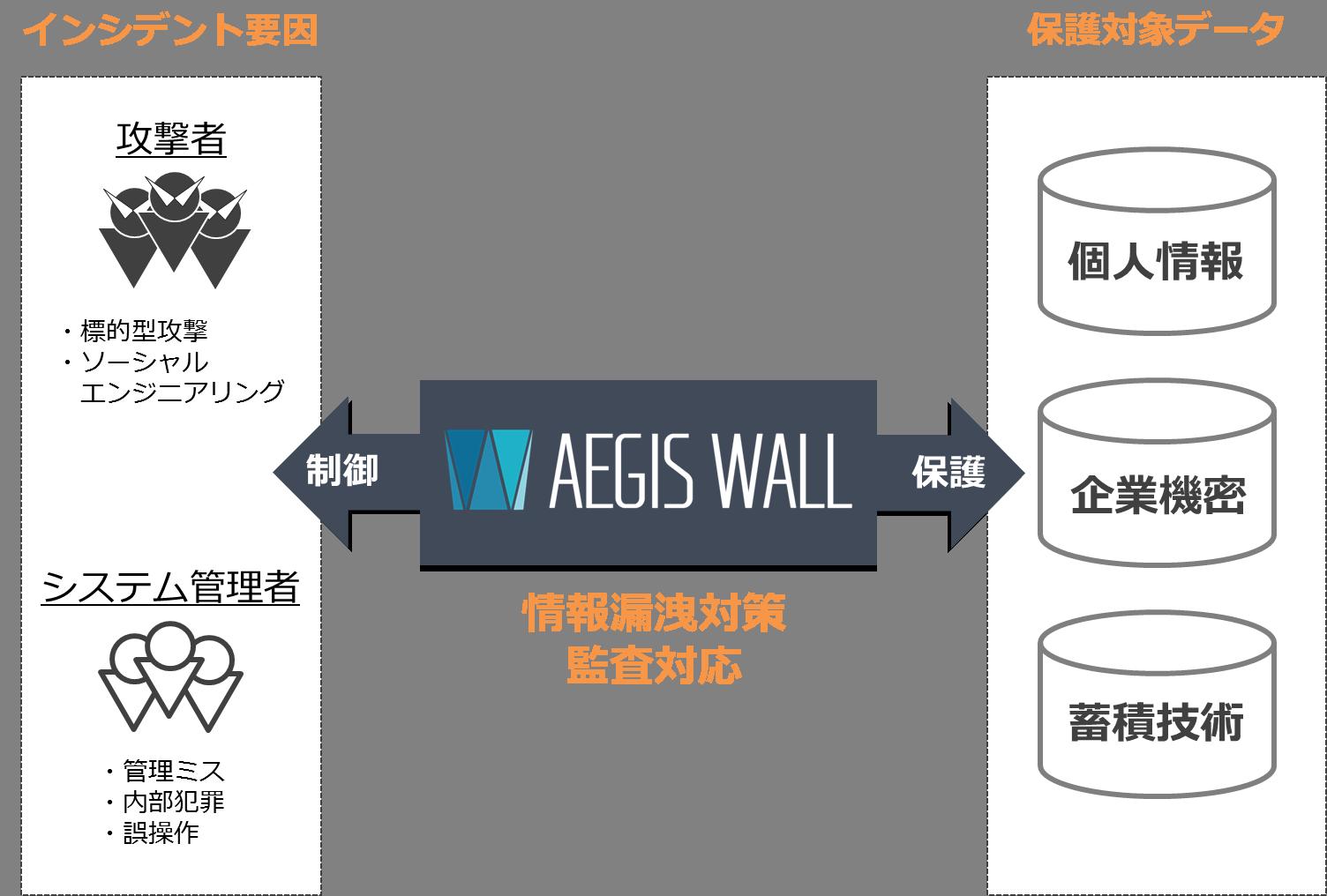 AegisWall