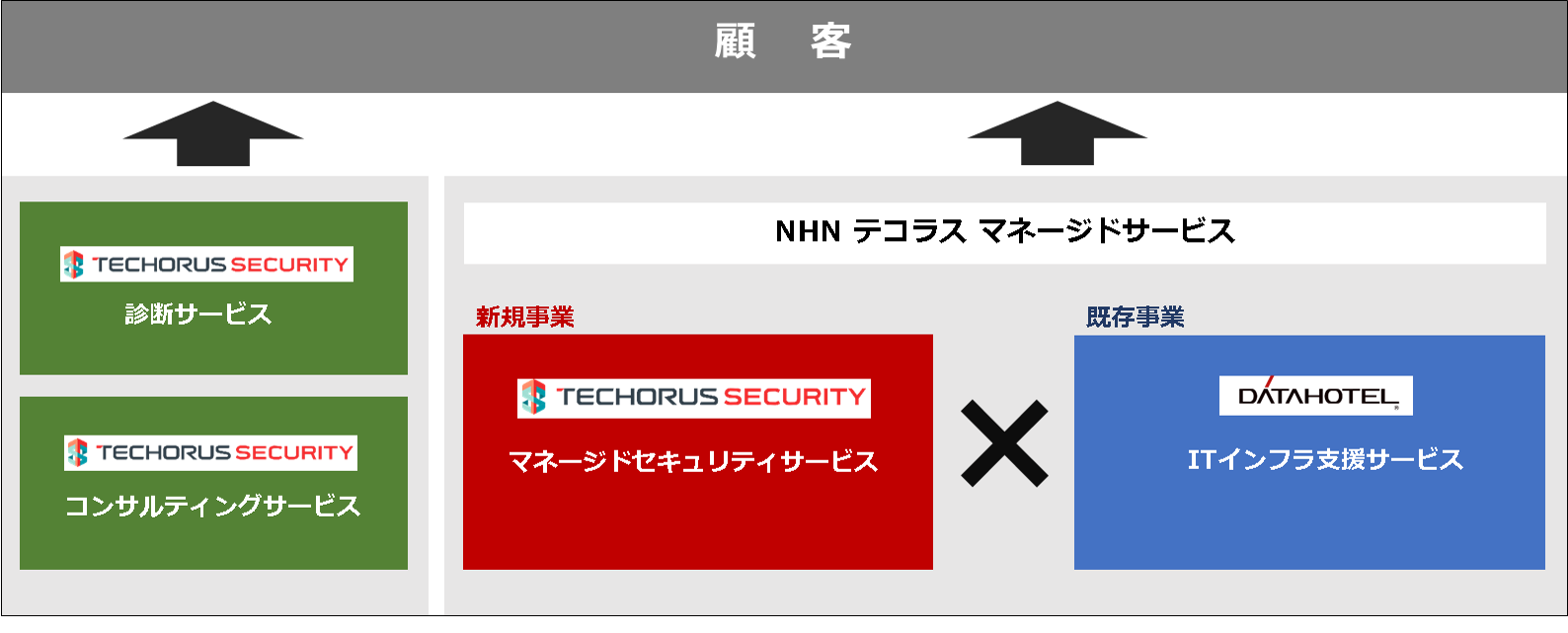 TECHORUS SECURITY Image