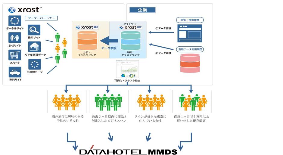 MMDS_Xrost連携イメージ