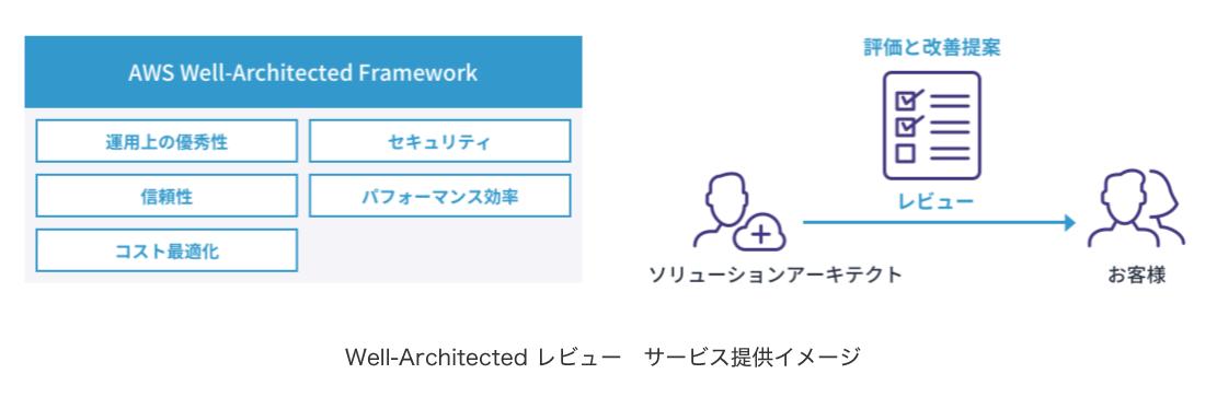 Well-Architectedレビュー サービス提供イメージ